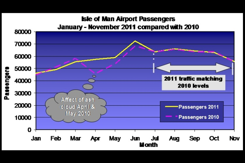 Comparison of passenger figures in 2010 and 2011