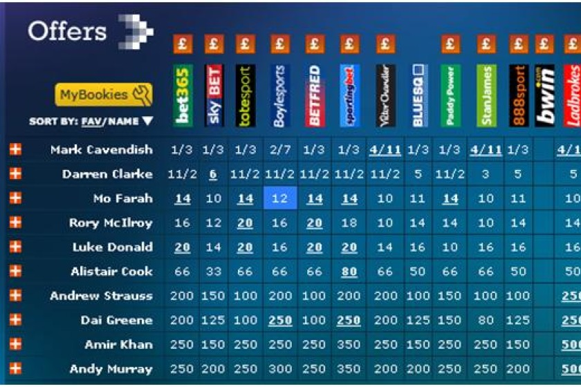 Oddschecker.com shows Cavendish is the overwhelming favourite with many of the biggest bookmakers